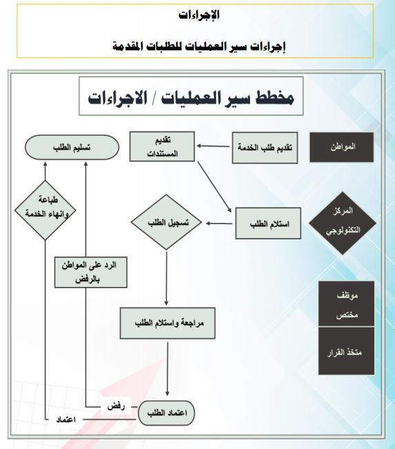إجراءات سير العمليات للطبات المقدمة